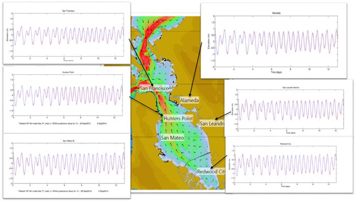 San Francisco Tidal Height Validation
